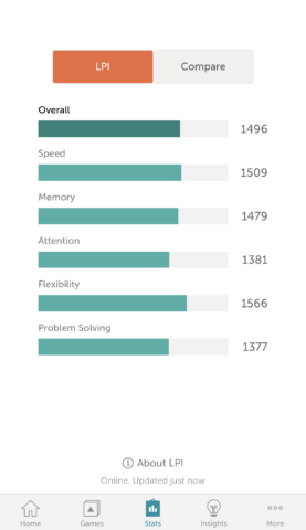 Lumosity provides a LBI which you can compare to others